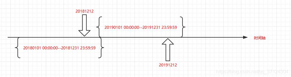 同比时间轴示例