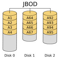 图1JBOD
