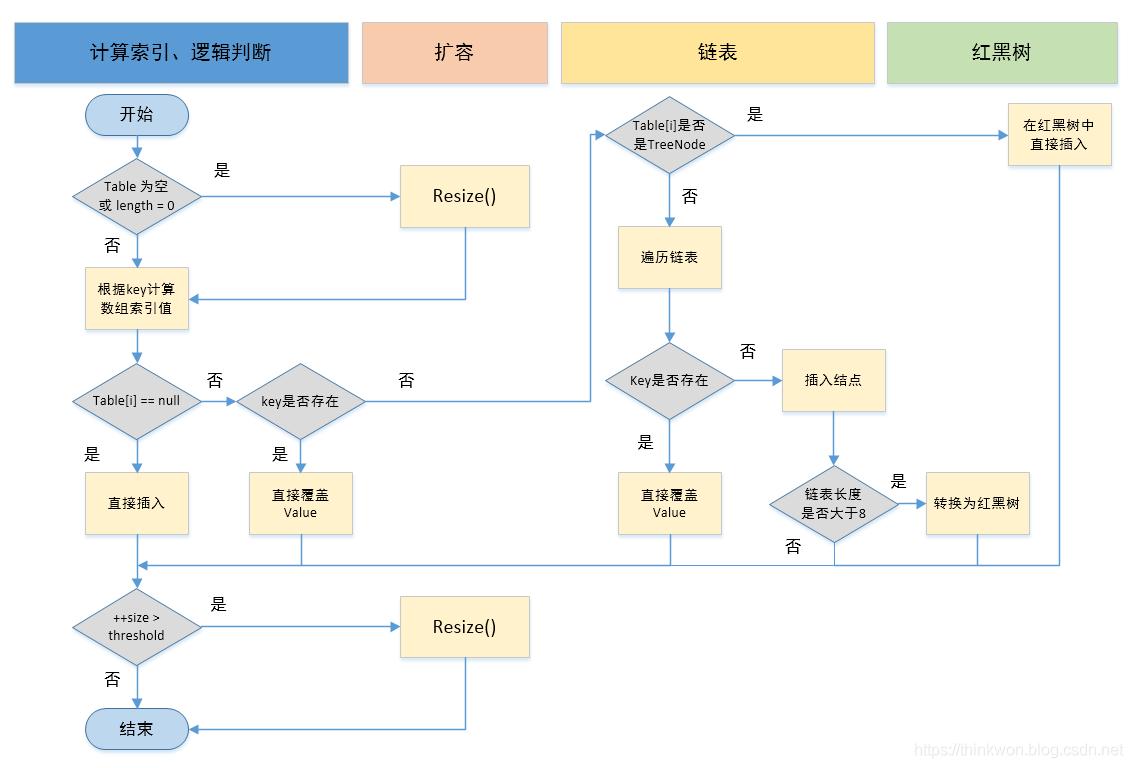 putVal方法执行流程图