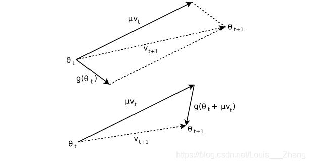 上图为动量方法,下图为Nesterov方法