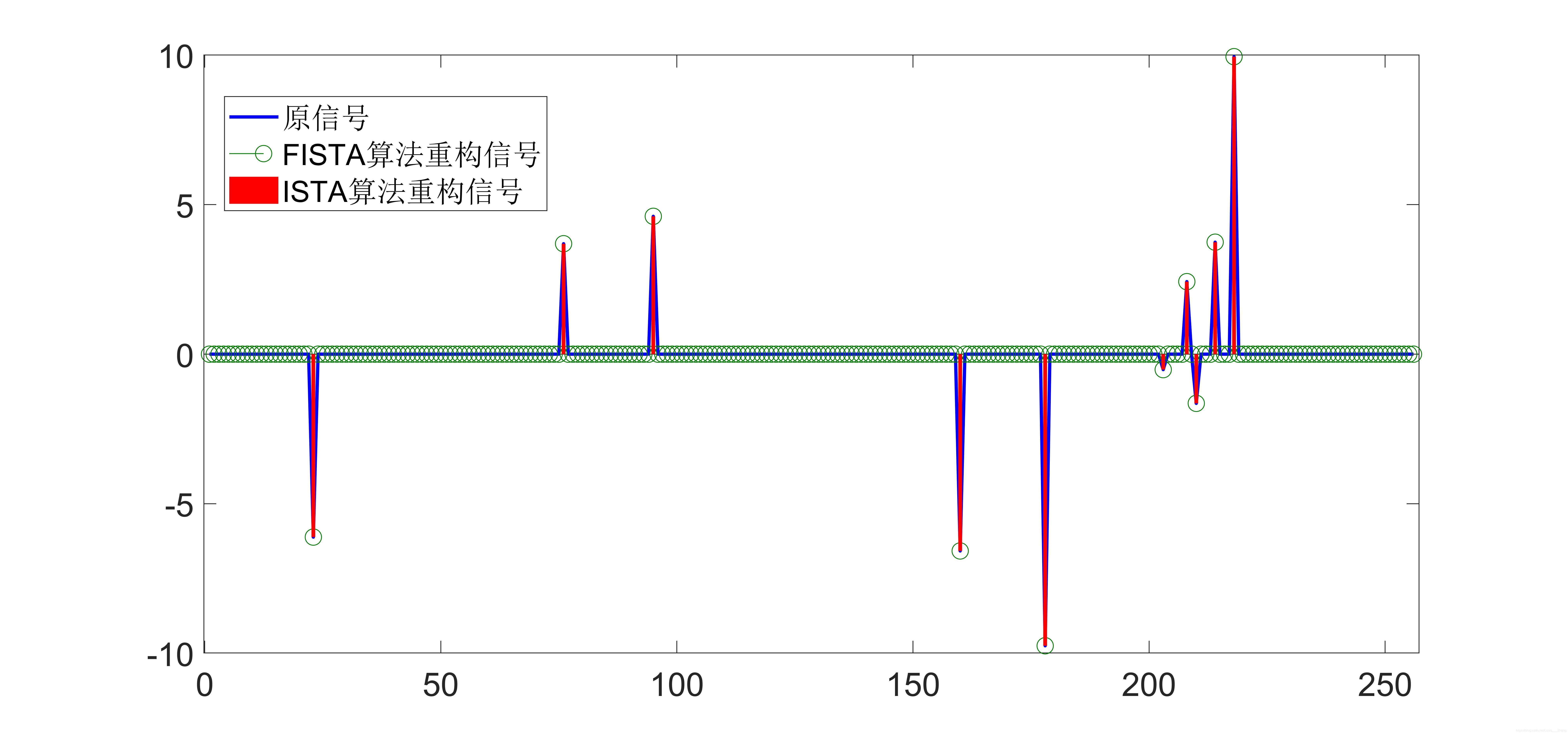 ISTA算法和FISTA算法重构结构