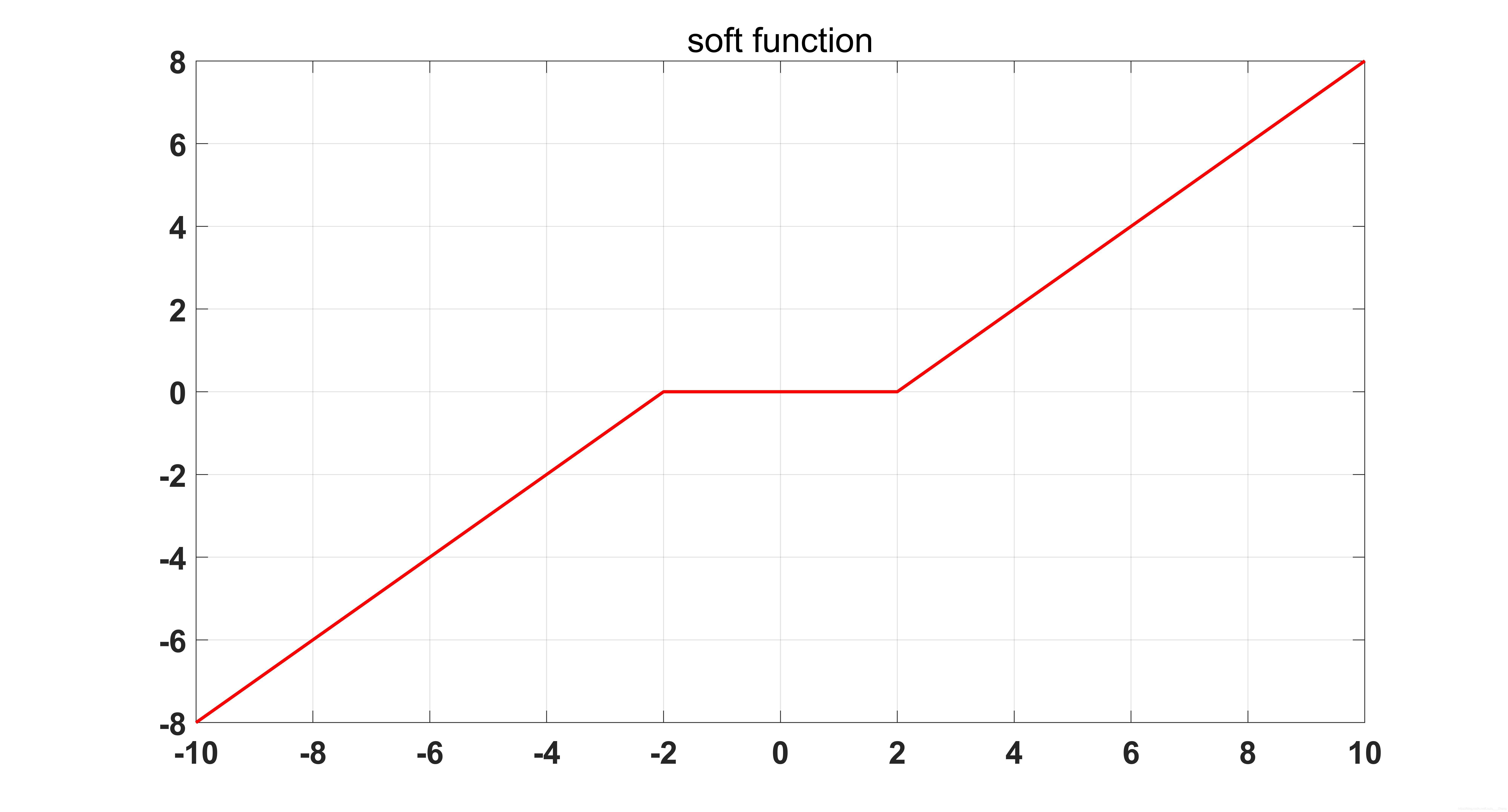 软阈值操作函数