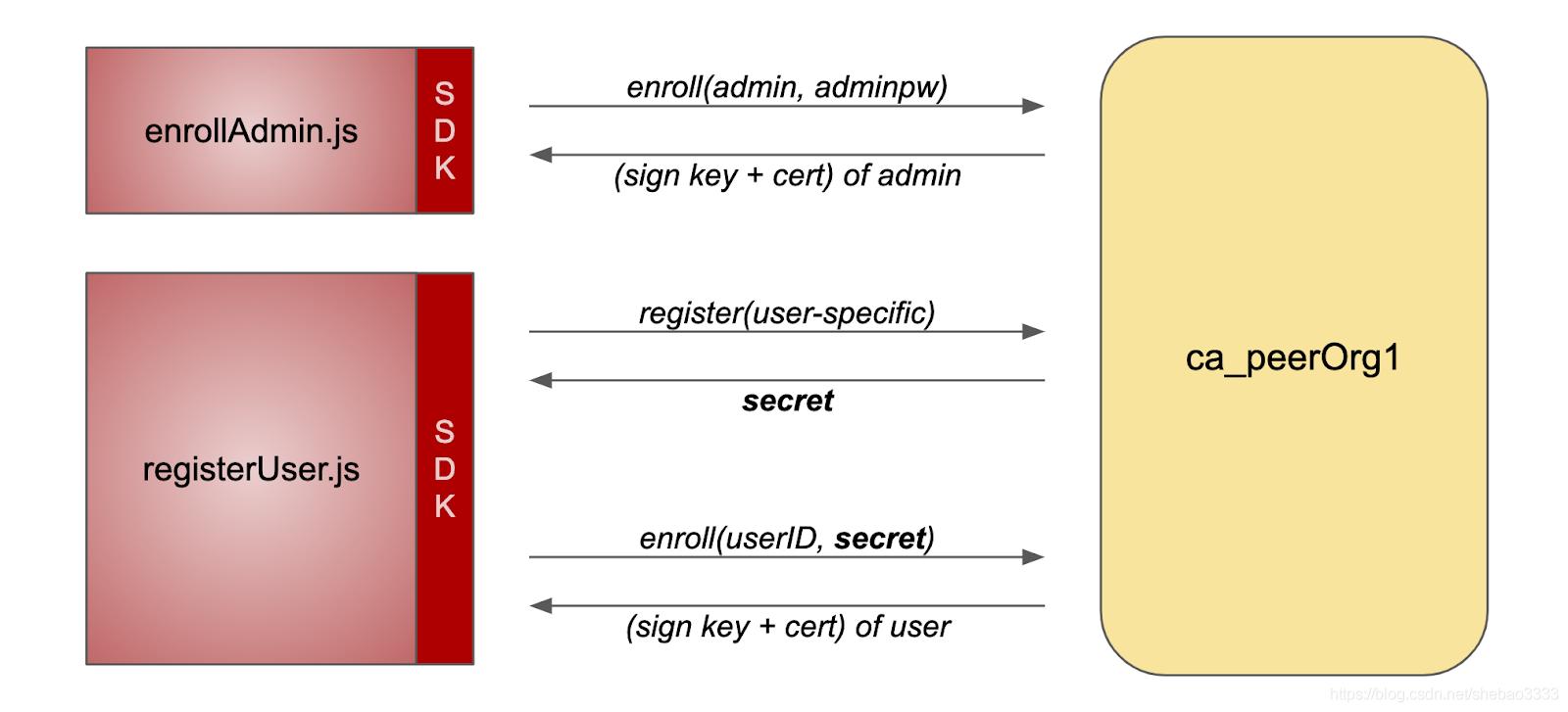 [外链图片转存失败,源站可能有防盗链机制,建议将图片保存下来直接上传(img-RlMLyHJm-1576464749073)(fabric-ca-exploring/pic-2.png)]