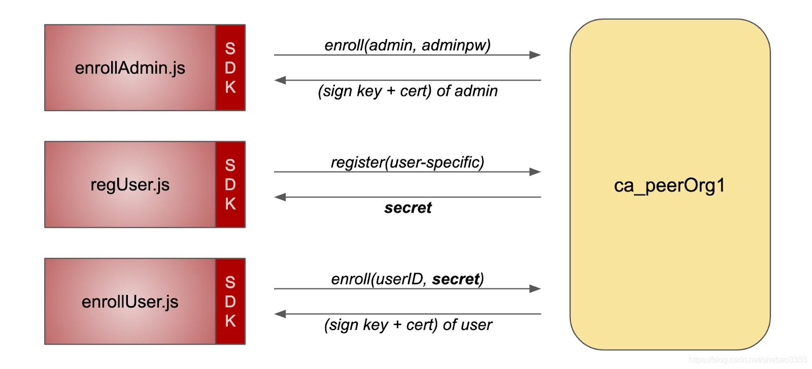 [外链图片转存失败,源站可能有防盗链机制,建议将图片保存下来直接上传(img-83OTv89T-1576464749074)(fabric-ca-exploring/pic-3.png)]