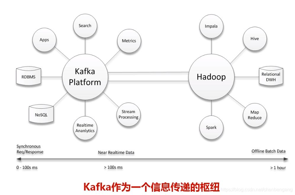 kafka和hadoop作用