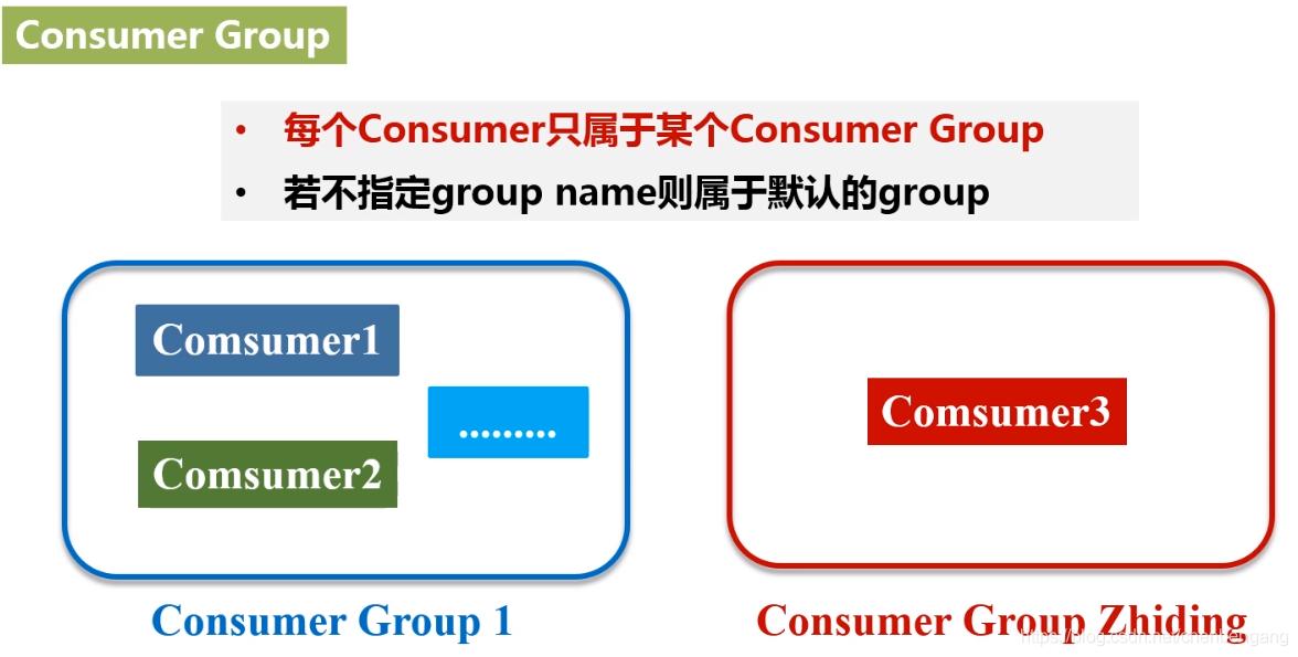 消费者分组