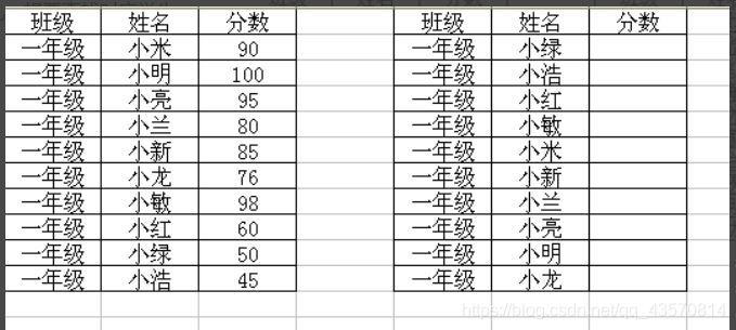 左右两个表格的姓名列的顺序是不同滴