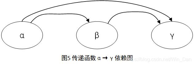 [外链图片转存失败,源站可能有防盗链机制,建议将图片保存下来直接上传(img-ogJiLHR4-1576659913273)(D:\张文东\md笔记\数据库\pictures\图5 传递函数α→γ依赖图.png)]