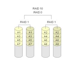 RAID 1+0