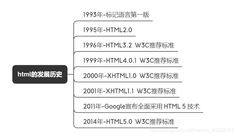html的发展历史