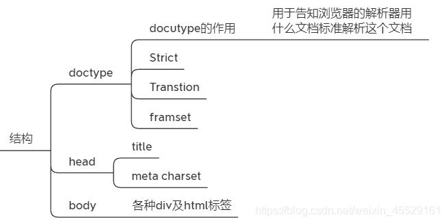 html的机构
