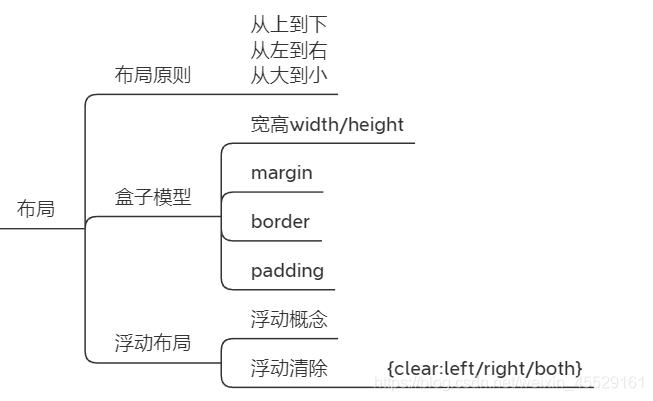 html的布局
