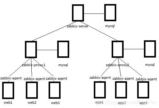 zabbix结构示意图