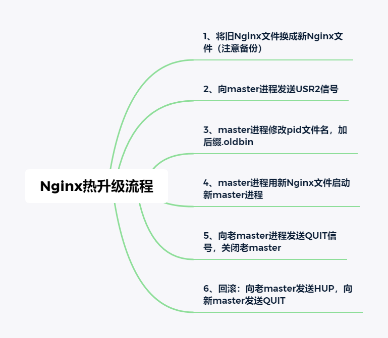 Nginx熱升級流程