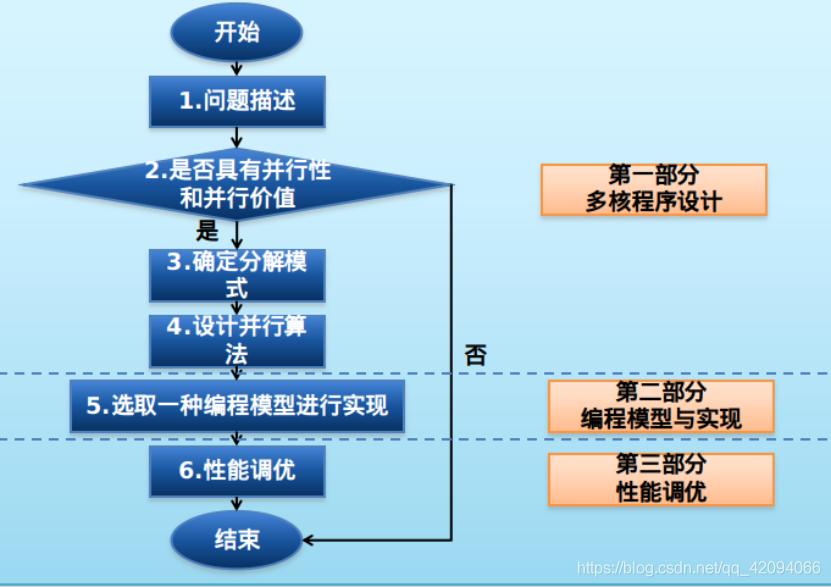 多核多线程开发流程