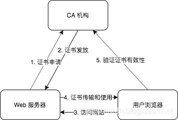 PKI 组成部分