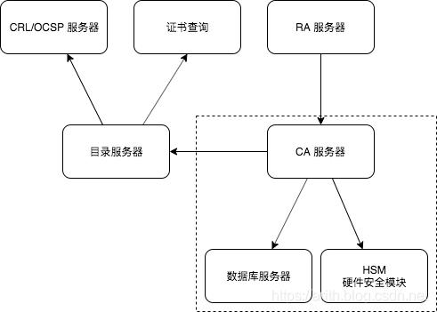CA 系统结构