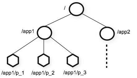 ZooKeeper层次数据模型实例
