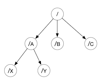 ZooKeeper层次数据模型