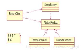 简单工厂模式