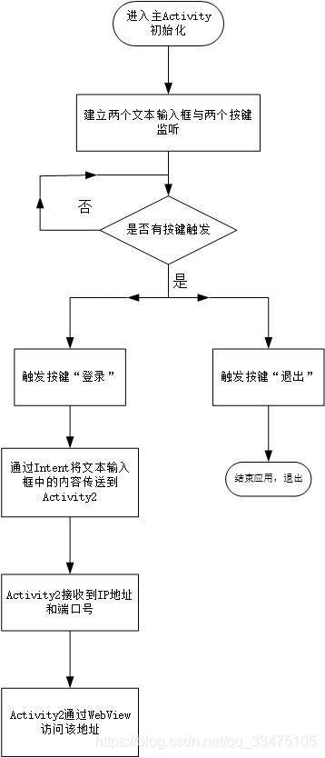 安卓客户端软件流程图