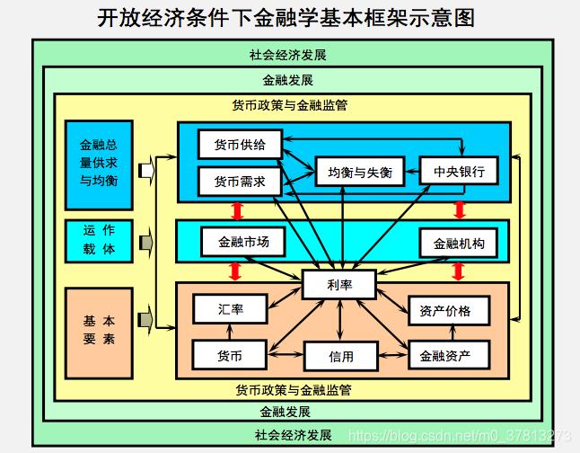 开发经济条件下金融学基本框架