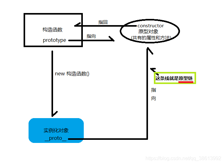 原型链结构图