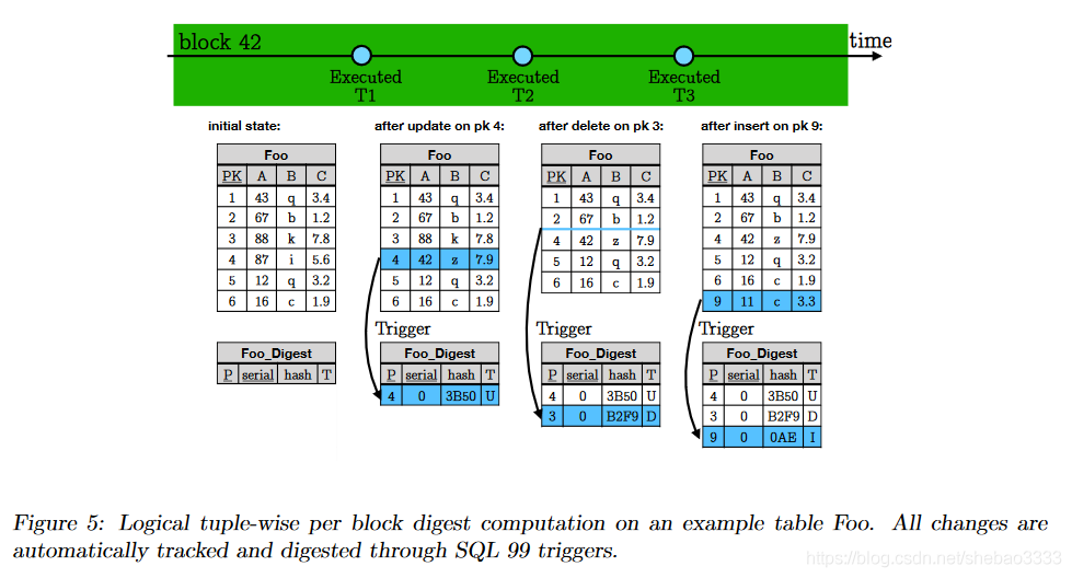 [外链图片转存失败,源站可能有防盗链机制,建议将图片保存下来直接上传(img-JcdVkKRX-1577165219927)(block-paper-4/chainifydb.png)]