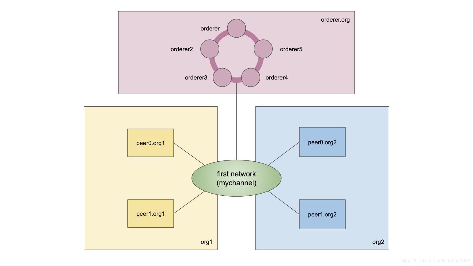 [外链图片转存失败,源站可能有防盗链机制,建议将图片保存下来直接上传(img-IrXryhrg-1577184158822)(fabric-raft-multi-host/topology.png)]