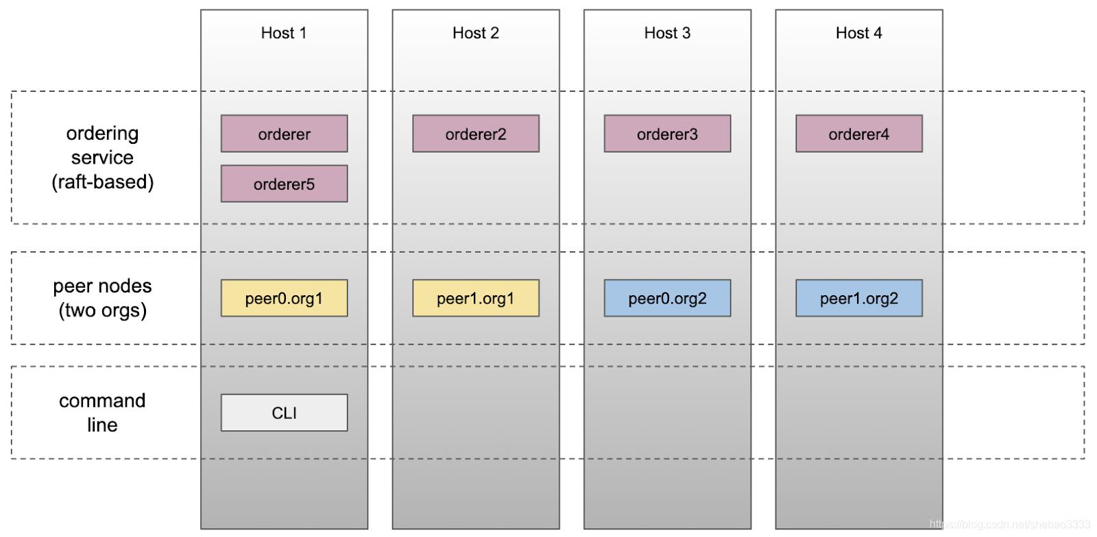 [外链图片转存失败,源站可能有防盗链机制,建议将图片保存下来直接上传(img-3mvG512t-1577184158823)(fabric-raft-multi-host/raft-4-hosts.png)]