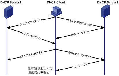 DHCP Client申请IP地址过程