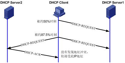 DHCP续租过程