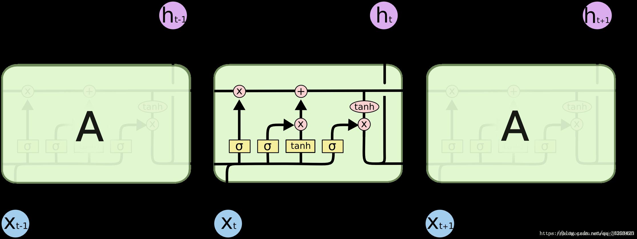 LSTM模型