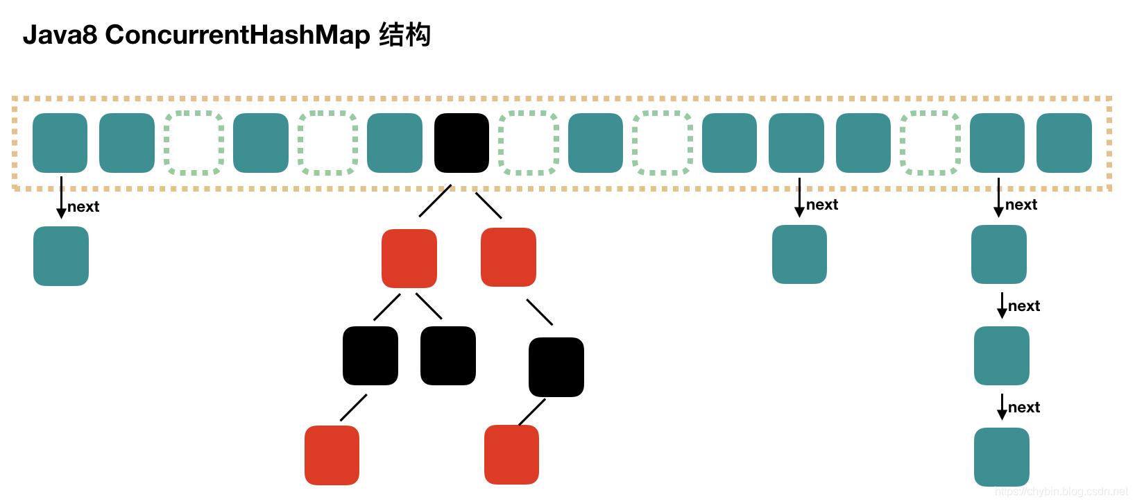 Java8 HashMap