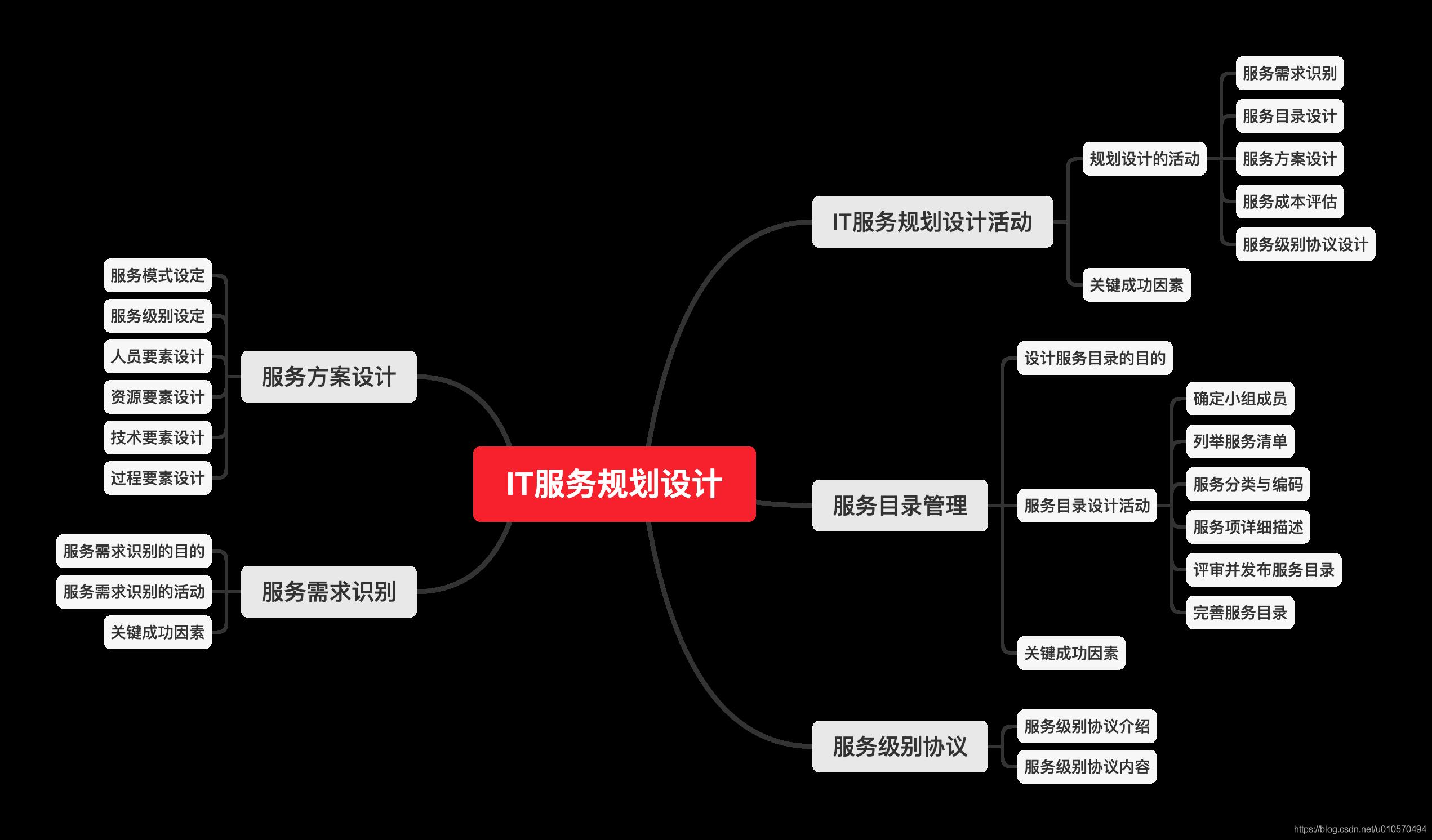 IT服务规划设计