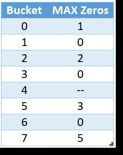 每桶一行的聚合表,以及来自Zeros列的最大值