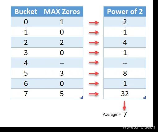 HLL通过对MAX Zeros数据应用平均值估计出7个唯一值