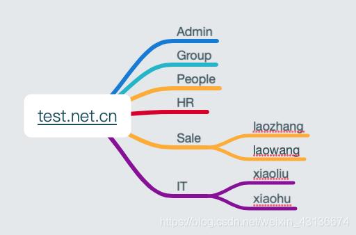 test.net.cn的ldap组织架构