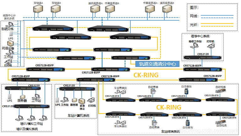 轨道交通AFC系统应用的工业以太网交换机