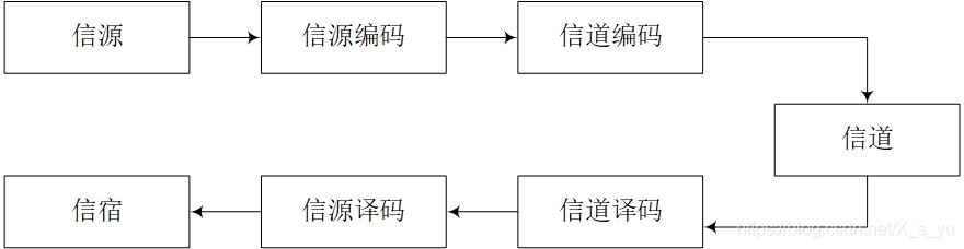 图1 通信过程