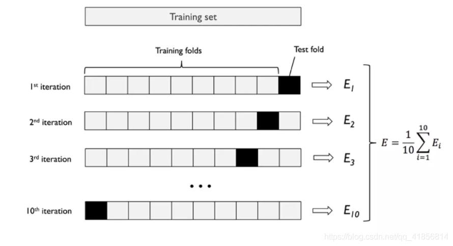 【机器学习】交叉验证筛选参数K值和weight