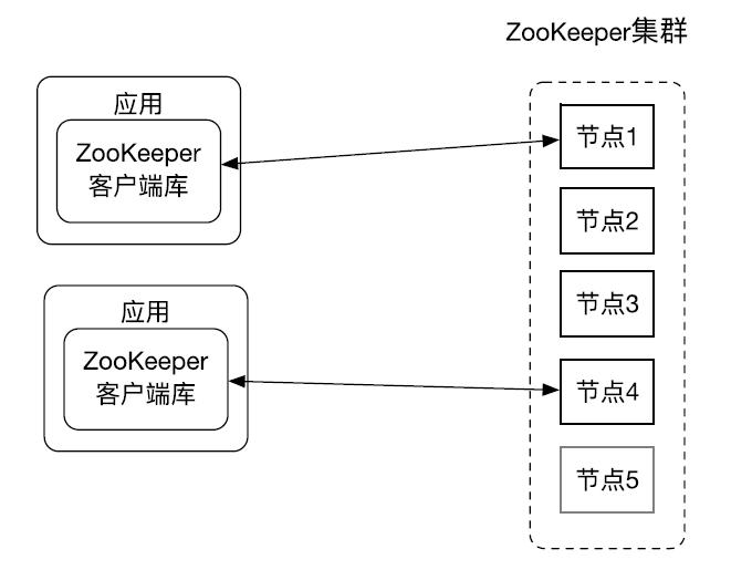 ZooKeeper总体架构