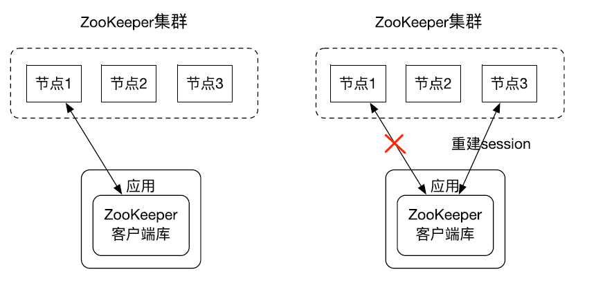 ZooKeeper重连
