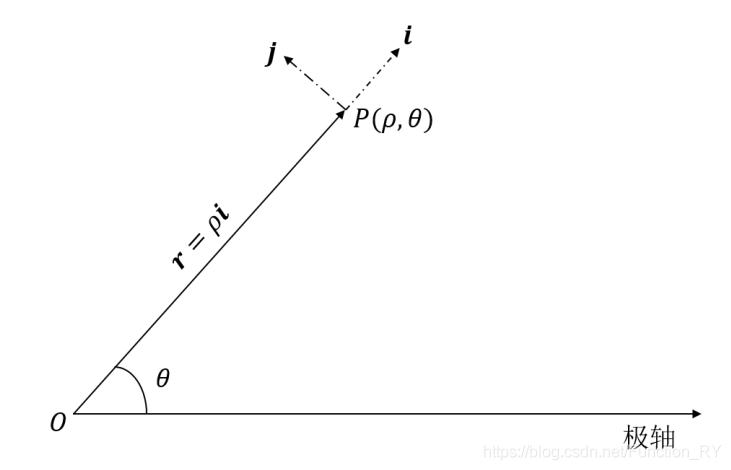 图1 平面极坐标系示意图