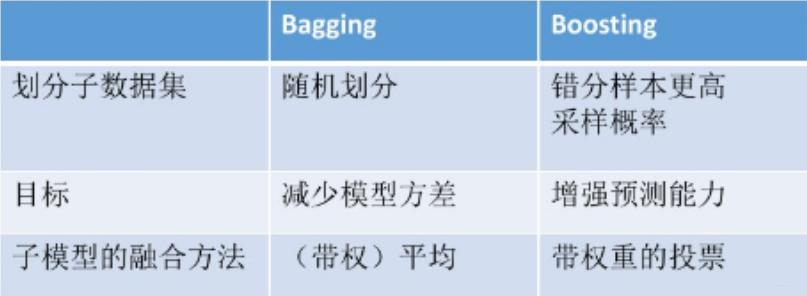 【机器学习】Bagging和Boosting的区别