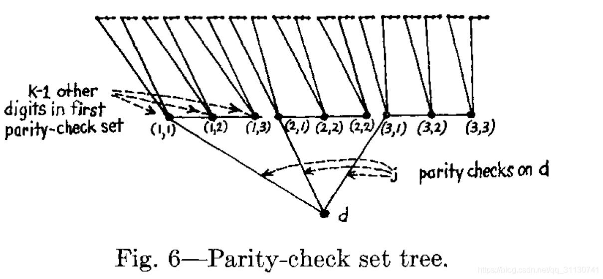 校验集的树形表示