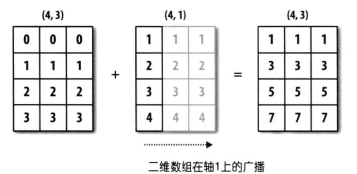 【数据分析】reshape(-1,1)和numpy的广播机制