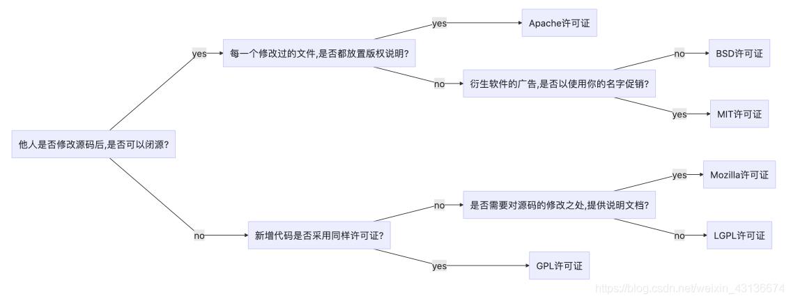 开源协议图解