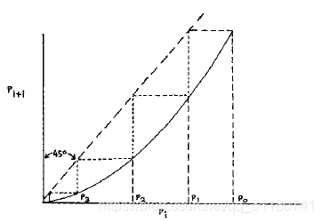 pi迭代收敛图