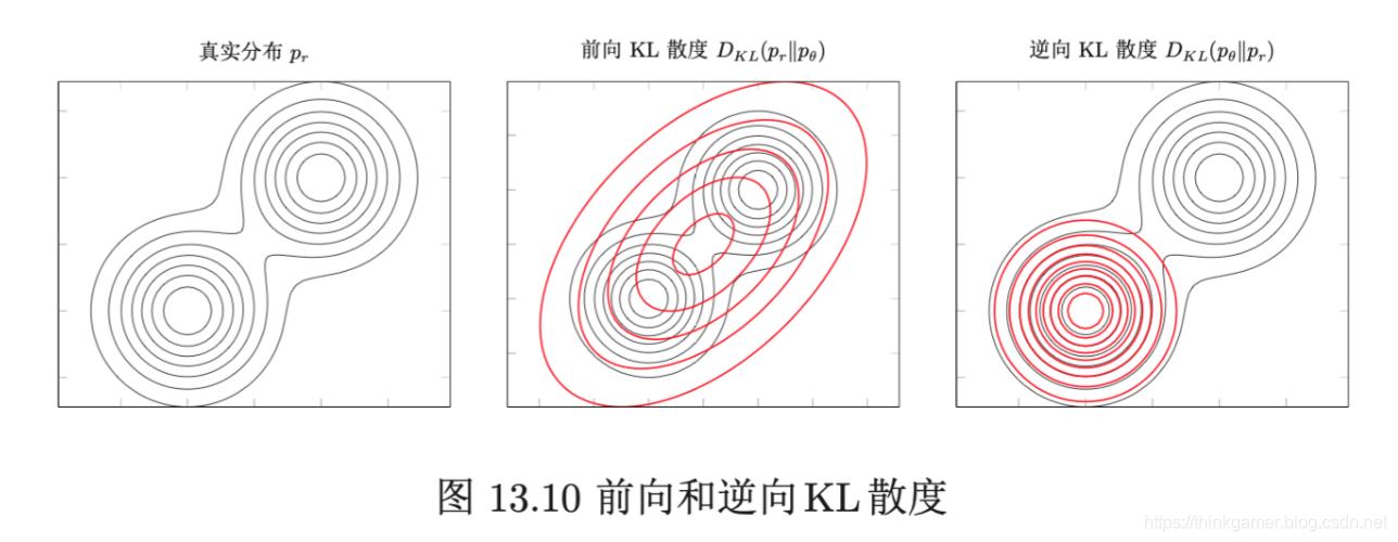 前向和逆向KL散度